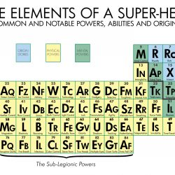 The Periodic Table Of Super-Powers